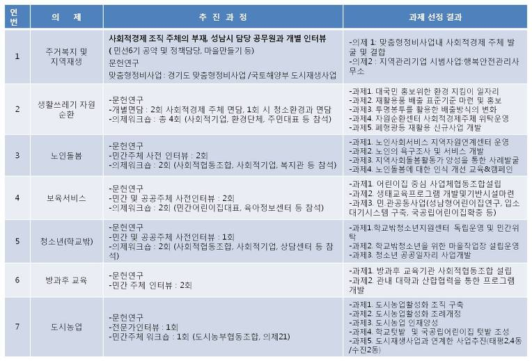 성남자원조사_결과