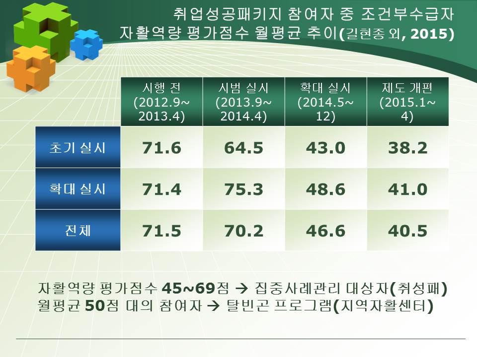 %ec%9e%90%ed%99%9c%ec%a7%80%ec%9b%90-%ec%a0%95%ec%b1%85%ec%9d%98-%ea%b0%9c%ec%84%a0-%eb%b0%a9%ec%95%88%ec%97%90-%ea%b4%80%ed%95%9c-%ec%97%b0%ea%b5%ac